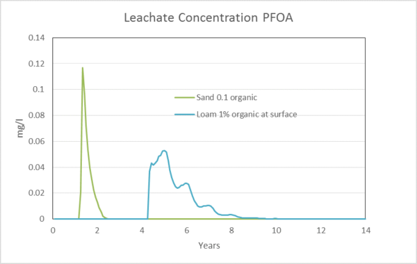 Leachate Concentration PFOA